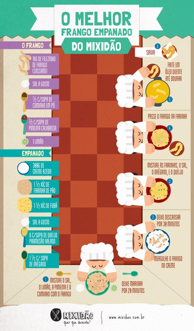 infografico-receita-ilustrada_frango-frito
