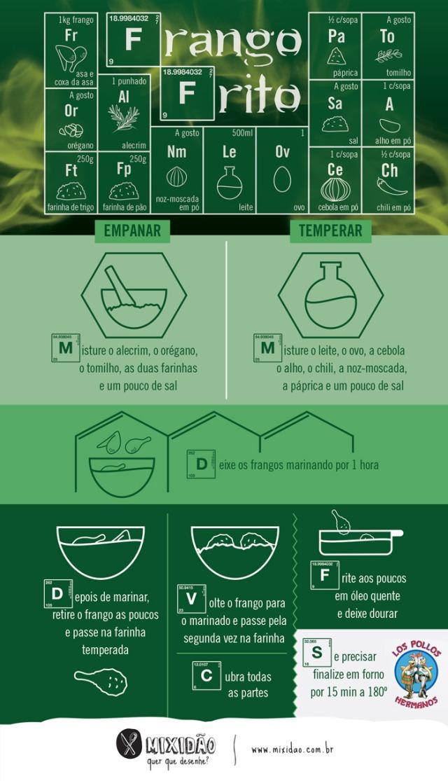 infografico_receita-ilustrada_frango-frito